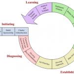 CMMI – IDEAL Model
