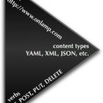 淺談 REST 軟體架構風格 (Part.I) – 從了解 REST 到設計 RESTful!