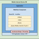 Android WebApp 開發教學 (2) – HTML5 Web Storage