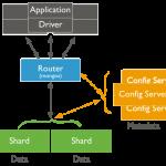 MongoDB Sharding 分散式儲存架構建置 (實作篇)