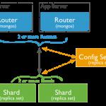 MongoDB Sharding 分散式儲存架構建置 (概念篇)