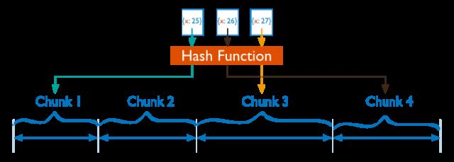 sharding-hash-based