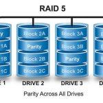 第一次玩 Linux Raid 5 就上手