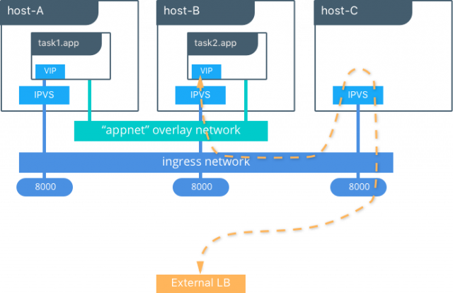 Docker_Reference_Architecture