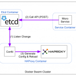 Etcd + HAProxy + Confd
